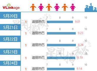 [新闻]200604 6月3日艺人新媒体指数公开 迪丽热巴连续15天拿下V榜top1