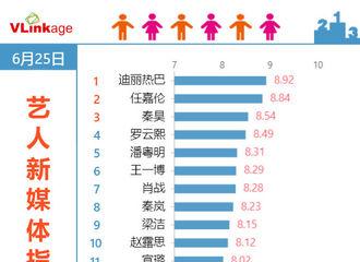 [新闻]200626 收官五天热度不减 迪丽热巴连续37天登顶V榜第一!