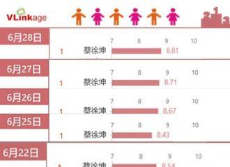 [新闻]200629 艺人新媒体指数(综艺嘉宾)top20榜单公开 蔡徐坤蝉联榜单第一!