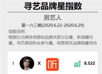 [新闻]200630 寻艺品牌星指数周榜更新 王一博持续打破记录达成十连冠!
