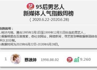 [新闻]200630 95后男艺人新媒体人气指数周榜公开 蔡徐坤登顶榜单TOP1