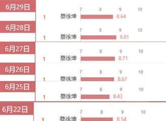 [新闻]200630 6月29日艺人新媒体指数榜单蔡徐坤再次登顶综艺嘉宾TOP1