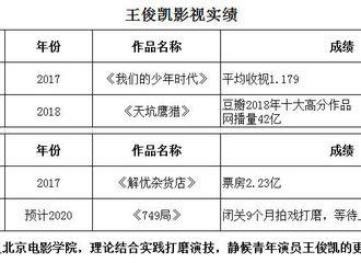 [分享]200705 王俊凯影视音乐实绩 全能偶像实力获赞