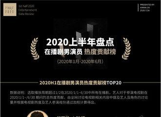 [新闻]200730 2020上半年在播剧演员热度贡献榜公布 任嘉伦摘得男演员热度贡献榜第一!