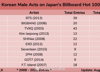 """[分享]200807 GOT7摘得""""韩国男艺人日本Billboard Hot 100榜单TOP10""""9位!"""