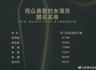 富二代app[新闻]200918 金鹰奖第二轮评选结果出炉 赵丽颖入选最喜爱女演员票数断层第一