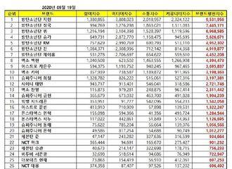 """[新闻]200919 GOT7朴珍荣入榜""""9月男团个人品牌评价TOP100""""!"""