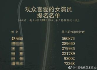 """富二代app[新闻]200921 """"观众喜爱的女演员""""阶段性票数公开 演员赵丽颖票数依旧保持领先优势"""
