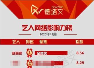 [新闻]201024 德塔文影视艺人网络影响力榜更新 是一出关就夺得冠军的赵丽颖