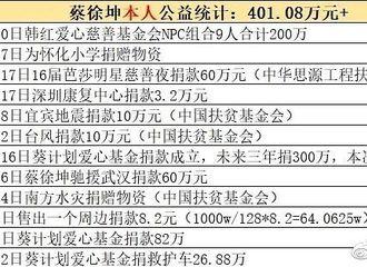 [新闻]201029 蔡徐坤个人公益捐款累计超400万 简直就是人帅心善的小天使!