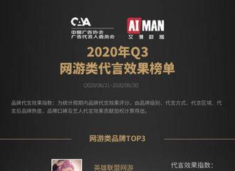 [分享]201030 王俊凯2020年Q3月品牌代言效果榜来袭 电竞凯登顶TOP1