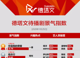 [新闻]201126 待播剧景气指数top20榜单公开 杨洋《你是我的荣耀》登上榜单第一