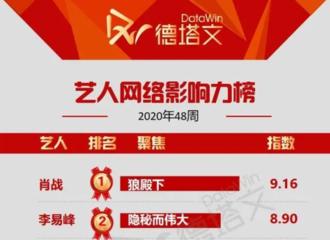 [新闻]201128 2020年第48周艺人网络影响力周榜公开 肖战凭借《狼殿下》登榜单第一