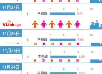 [新闻]201128 李易峰连续21天登艺人新媒体电视剧演员榜单第一 《隐秘而伟大》播放量破24亿!