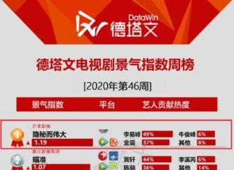 [新闻]201128 《隐秘而伟大》登电视剧景气指数周榜第一 李易峰扛剧能力再获肯定