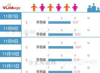[新闻]201130 李易峰连续23天登顶V榜TOP1!《隐秘而伟大》22天全国网收视率第1