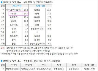 [分享]201221 2020韩国盖洛普榜单发布...IU闪耀的2020年