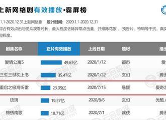 [新闻]210107 2020上新网络剧有效播放霸屏榜公开 《重启》全年23亿播放量位居第三名