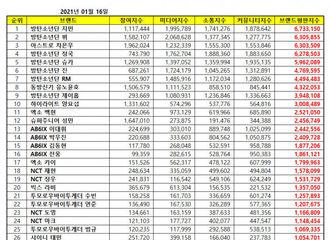 [新闻]210116 1月男团个人品牌评价,伯贤&KAI&D.O.&XIUMIN&灿烈上榜