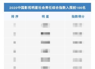 [新闻]210117 2020中国影视明星社会责任报告发布 邓伦位列榜单TOP10