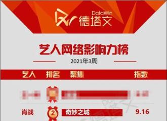 """[新闻]210120 第3周艺人网络影响力TOP10公开 肖战位列TOP2关键词""""奇妙之城"""""""