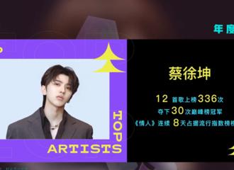 [新闻]210122 蔡徐坤进入QQ音乐巅峰榜2020十大年度艺人行列 《情人》获十大年度单曲!