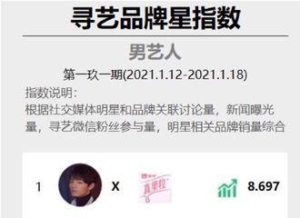 [新闻]210122 肖战再度登上寻艺品牌星指数周榜第一 超高商业价值认证!