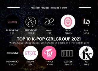 "[分享]210224 aespa上榜泰国评选的""Top 10 K-Pop GirlGroups of 2021""第三位!"