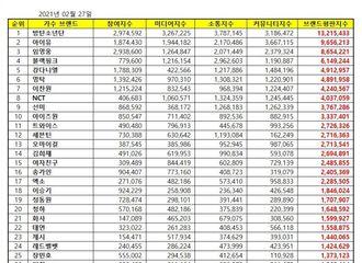 [新闻]210227 EXO摘得2月歌手品牌评价第17位