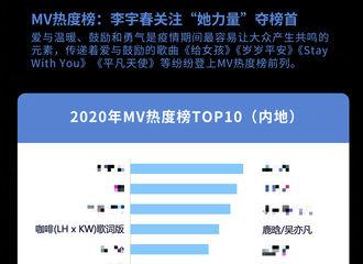 [新闻]210227 微博娱乐白皮书发布内地MV热度榜 鹿晗的《咖啡》进入榜单前五名