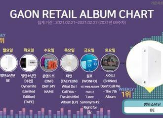 [新闻]210301 NCT DREAM《We Boom》获得Gaon21日日间零售专辑排行榜一位