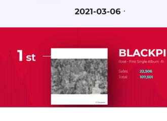[分享]210307 ROSE SOLO专辑《R》预售量突破10万张,连续三天占据k4日榜销量第一!