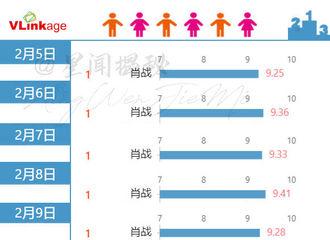 [新闻]210308 今日电视剧艺人新媒体指数榜单公开 肖战连续31天位列V榜第一且数据破9