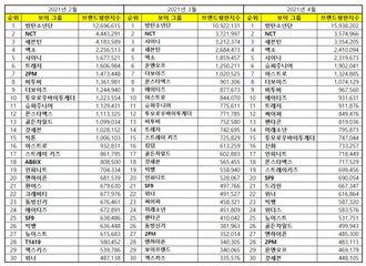 [新闻]210410 NCT摘得4月男子组合品牌评价第2位
