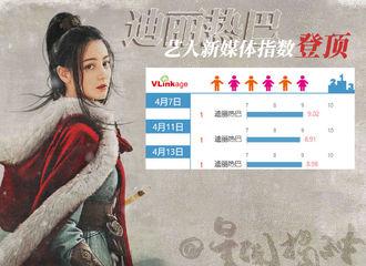 [新闻]210414 艺人新媒体指数电视剧演员榜公开 迪丽热巴凭借《长歌行》登榜单第一