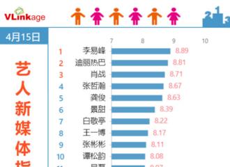 [新闻]210416 艺人新媒体指数电视剧演员榜单公开 李易峰凭借《号手就位》登上榜单第一
