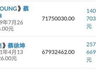 [新闻]210417 真·顶峰相见 蔡徐坤《YOUNG》《迷》在专辑销量榜上成功烩面