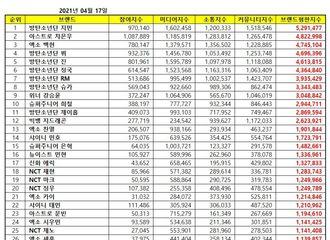 [新闻]210417 伯贤摘得4月男子组合个人品牌评价3位...EXO 6位成员上榜