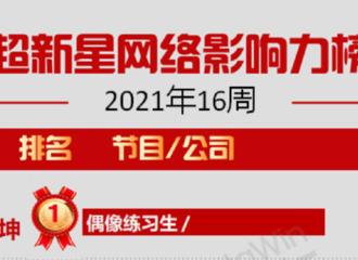 [新闻]210418 超新星网络影响力TOP10第16周榜单出炉 蔡徐坤位列榜单TOP1