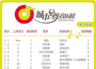 [新闻]210509 鹿晗《风吹过》排名城市至尊音乐榜第一 简单纯粹最是动人心