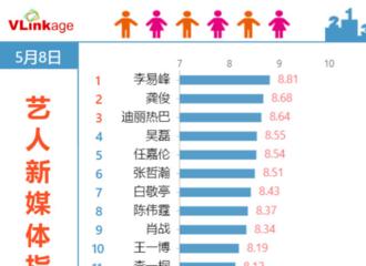 [新闻]210509 李易峰连续第23天登顶艺人新媒体指数榜单 《号手就位》登电视剧播放指数第一
