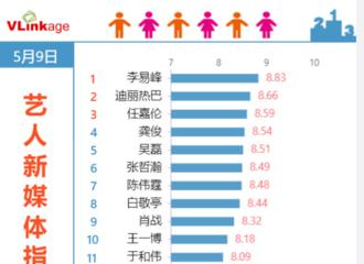 [新闻]210510 李易峰连续24天登上艺人新媒体指数电视剧演员榜单第一!