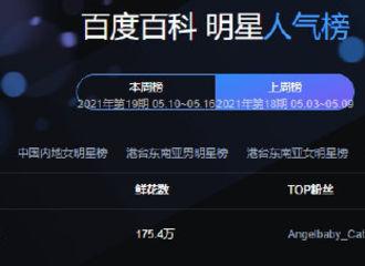 [新闻]210511 21年第18期百度百科明星人气榜公开 肖战再次摘得双榜Top1