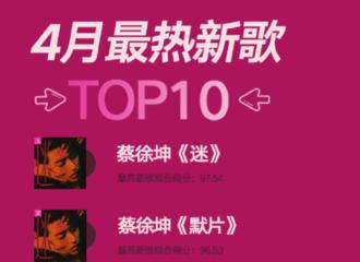 [新闻]210512 蔡徐坤《迷》登由你音乐榜4月最热新歌榜第一 《#0000FF》登Q音MV全球&内地榜第一