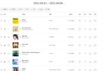 [新闻]210608 IU正规5辑《LILAC》在6月第1周排行榜上表现强势,多首歌曲在榜