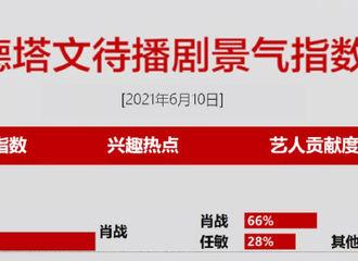 [新闻]210611 6月10日待播剧景气指数TOP10 《玉骨遥》蝉联榜首肖战个人贡献度高达66%