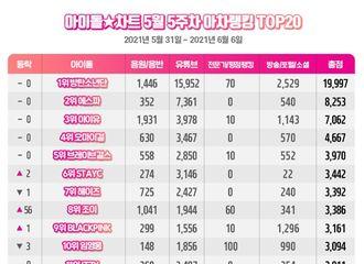 [新闻]210612 IU荣获5月第5周Idol Chart排行榜第3位