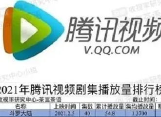 [新闻]210617 腾讯视频上半年剧集播放量榜单公开 《斗罗大陆》54.8亿播放量登顶榜单第一
