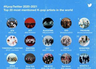 [新闻]210730 K-POP相关推特提及量相比去年上升23%,组合NCT位于榜单第二位