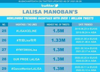 [分享]210829 LISA拥有48个达成百万数据的推文,泰国&韩国唯一达到次纪录的女艺人